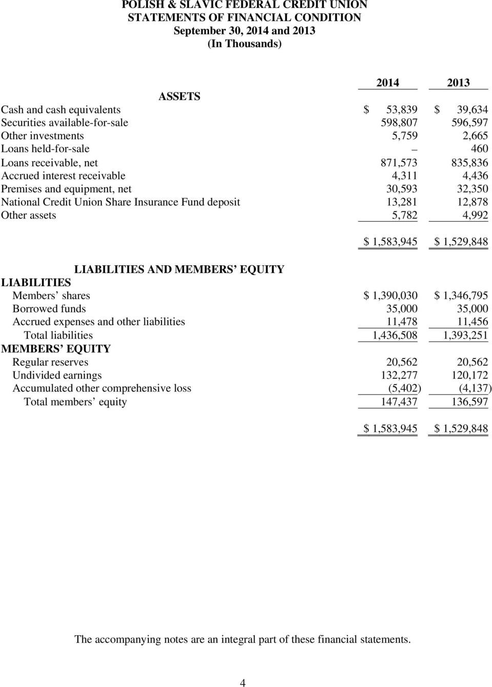 30,593 32,350 National Credit Union Share Insurance Fund deposit 13,281 12,878 Other assets 5,782 4,992 $ 1,583,945 $ 1,529,848 LIABILITIES AND MEMBERS EQUITY LIABILITIES Members shares $ 1,390,030 $