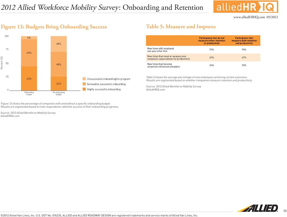 Figure 13 shows the percentage of companies with and without a specific onboarding