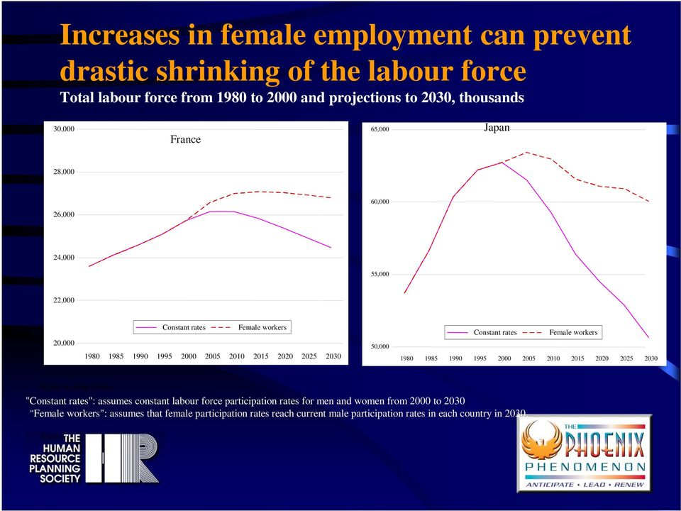 "Constant rates Female workers 1980 1985 1990 1995 2000 2005 2010 2015 2020 2025 2030 Notes on projections: ""Constant rates"": assumes constant labour force"