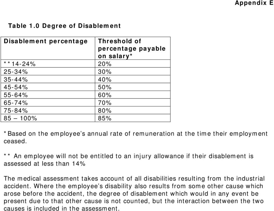 on the employee s annual rate of remuneration at the time their employment ceased.
