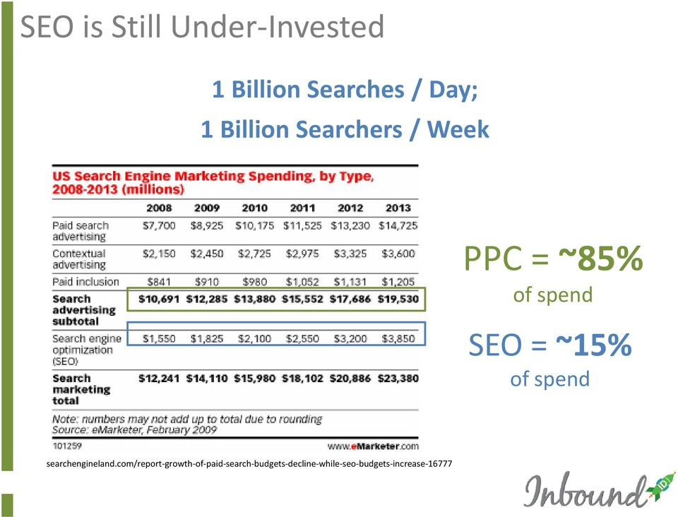 of spend http://searchengineland.