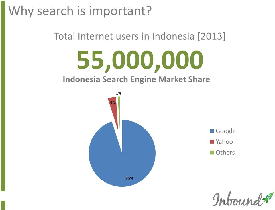 [2013] 55,000,000 Indonesia Search
