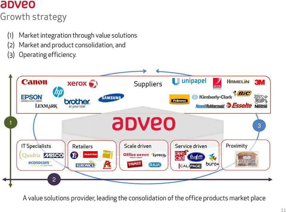 Suppliers 1 3 IT Specialists Retailers Scale driven Service driven