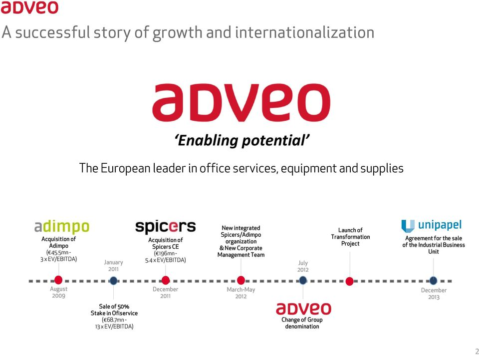 4 x EV/EBITDA) New integrated Spicers/Adimpo organization & New Corporate Management Team July 2012 Launch of Transformation Project Agreement