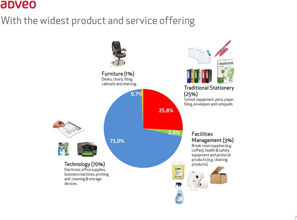 Technology (70%) Electronic office supplies, business machines, printing and cleaning & storage devices.