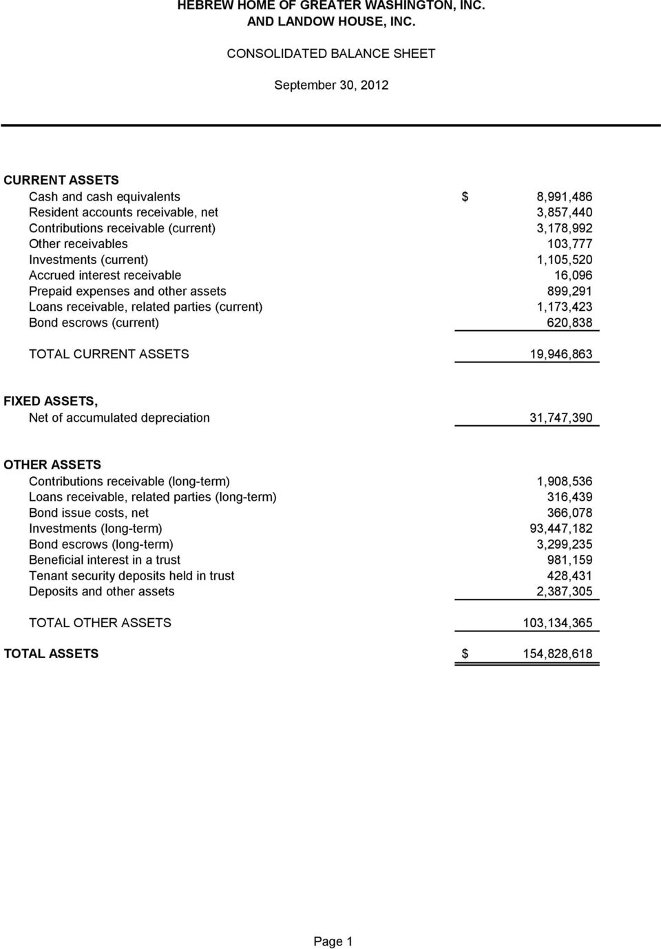 (current) 620,838 TOTAL CURRENT ASSETS 19,946,863 FIXED ASSETS, Net of accumulated depreciation 31,747,390 OTHER ASSETS Contributions receivable (long-term) 1,908,536 Loans receivable, related