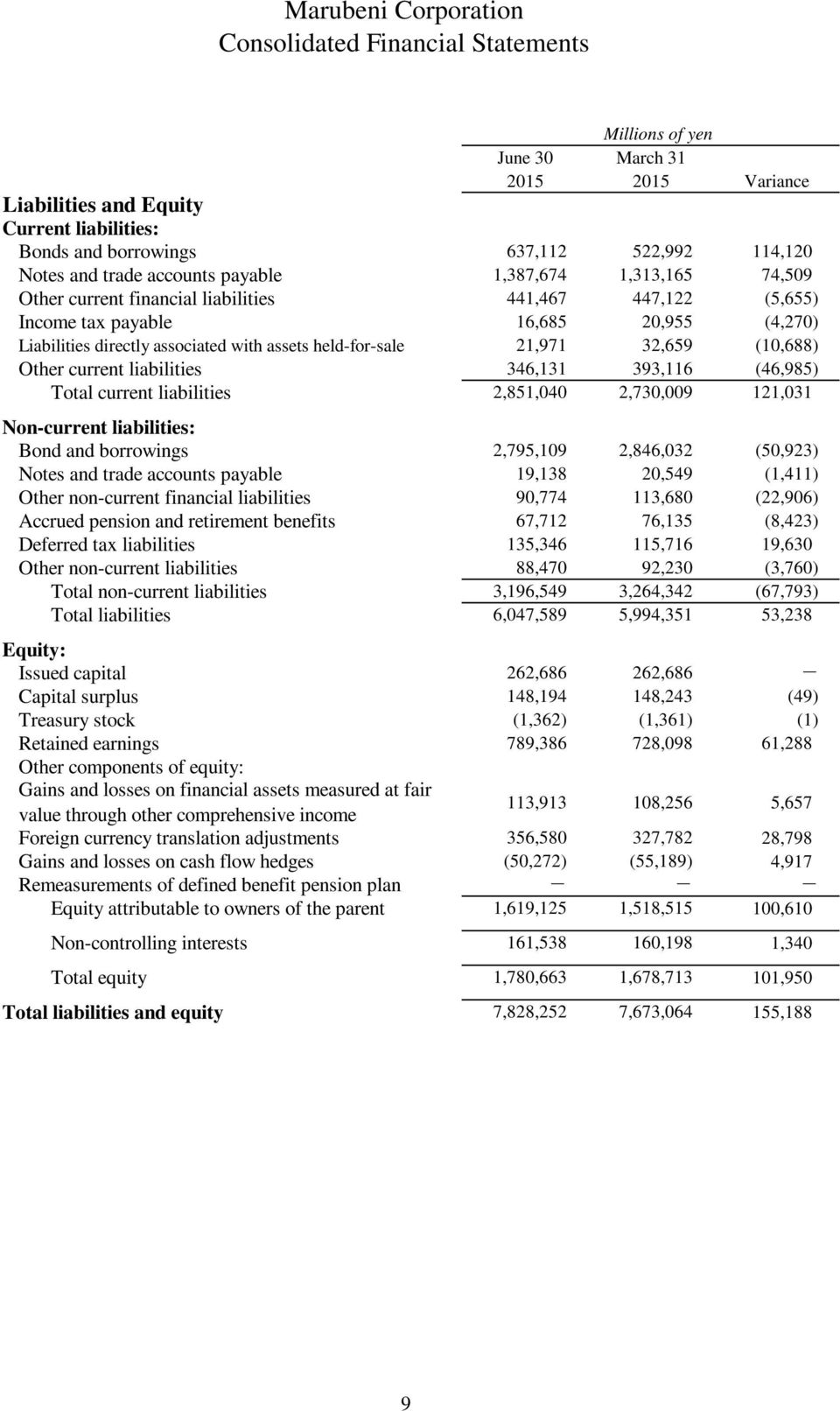 21,971 32,659 (10,688) Other current liabilities Total current liabilities Non-current liabilities: Bond and borrowings Notes and trade accounts payable Other non-current financial liabilities