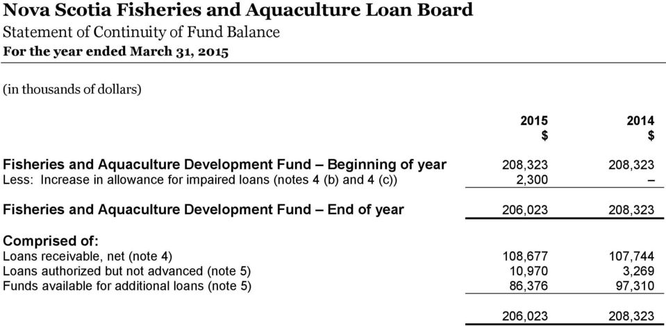 Aquaculture Development Fund End of year 206,023 208,323 Comprised of: Loans receivable, net (note 4) 108,677