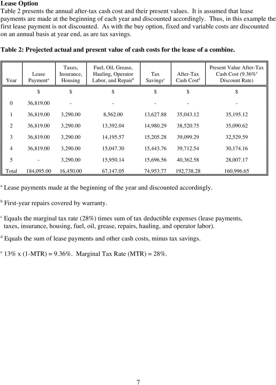 Table 2: Projected actual and present value of cash costs for the lease of a combine.