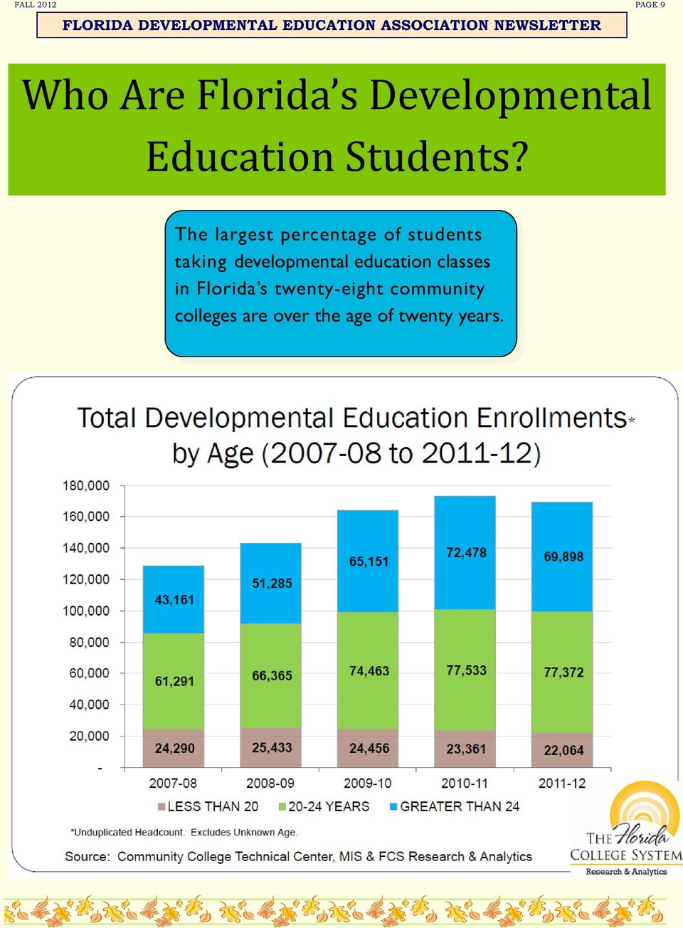 The largest percentage of students taking developmental education