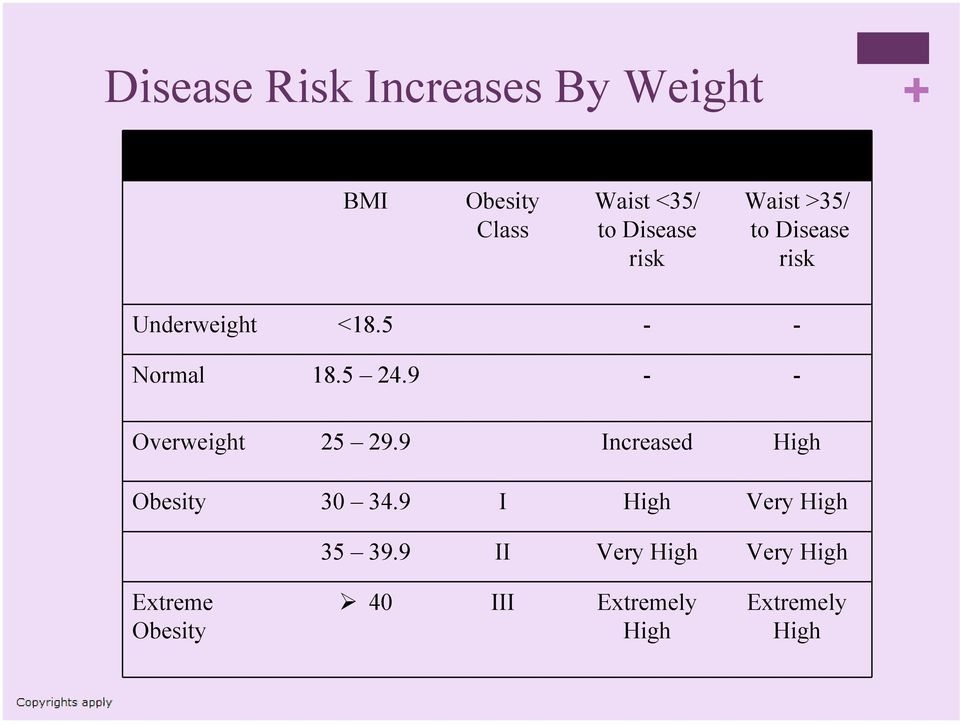 9 - - Overweight 25 29.9 Increased High Obesity 30 34.