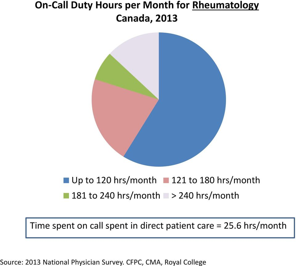 hrs/month Time spent on call spent in direct patient care = 25.