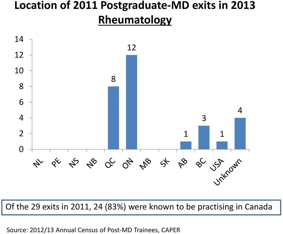 exits in 2011, 24 (83%) were known to be practising in