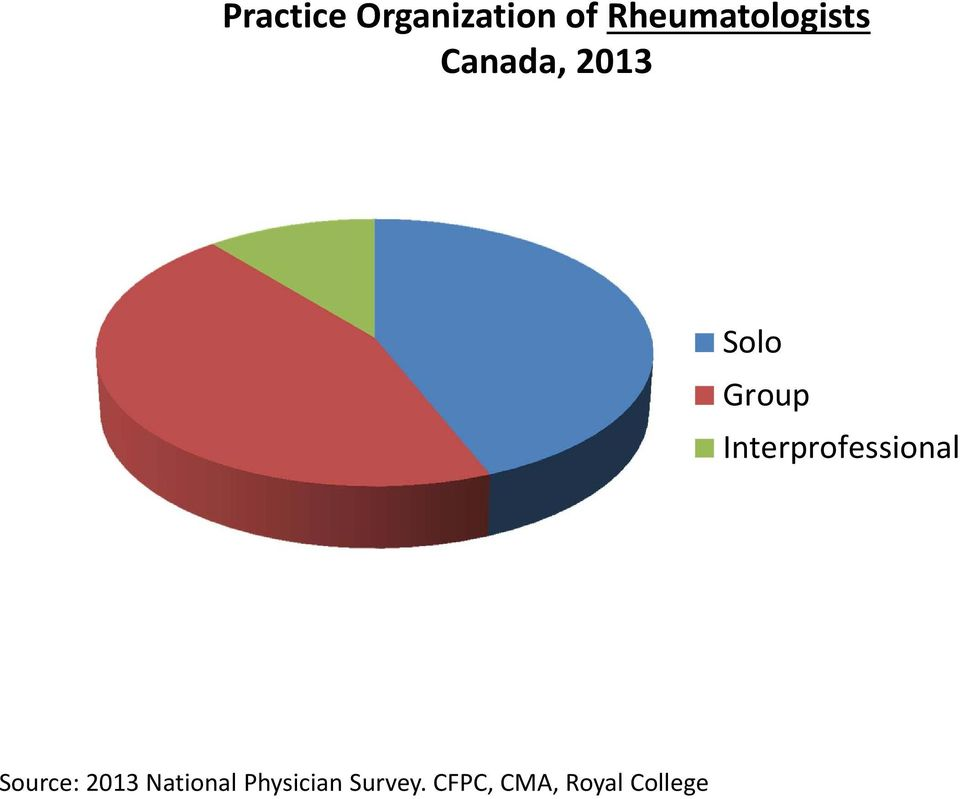 Group Interprofessional Source: 2013