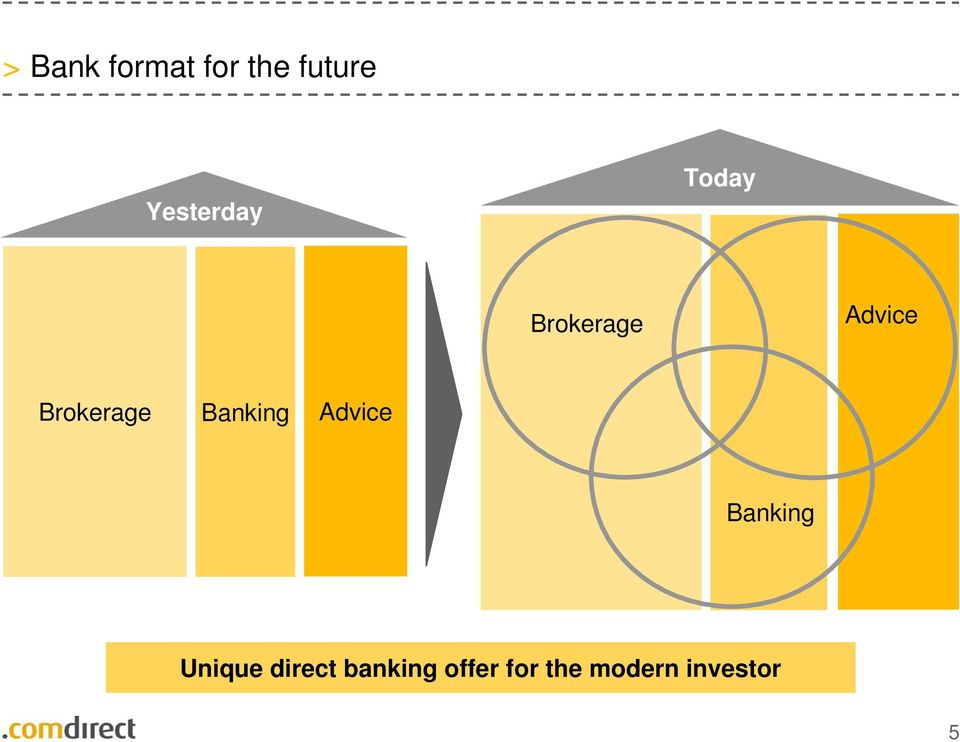 Brokerage Banking Advice Banking