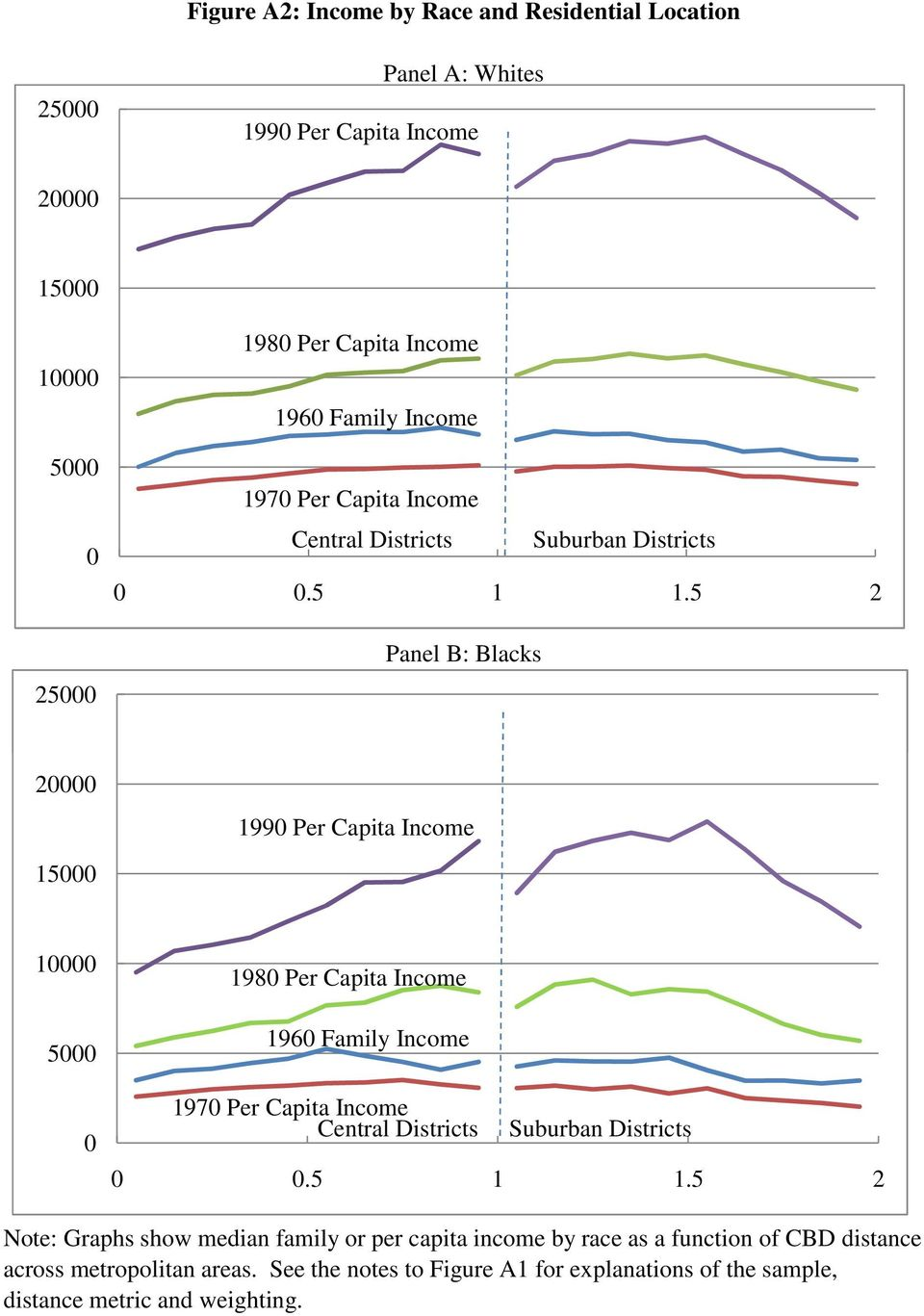 5 2 Panel B: Blacks 20000 1990 Per Capita Income 15000 10000 5000 0 1980 Per Capita 5 2 Note: Graphs show median family or per capita income by