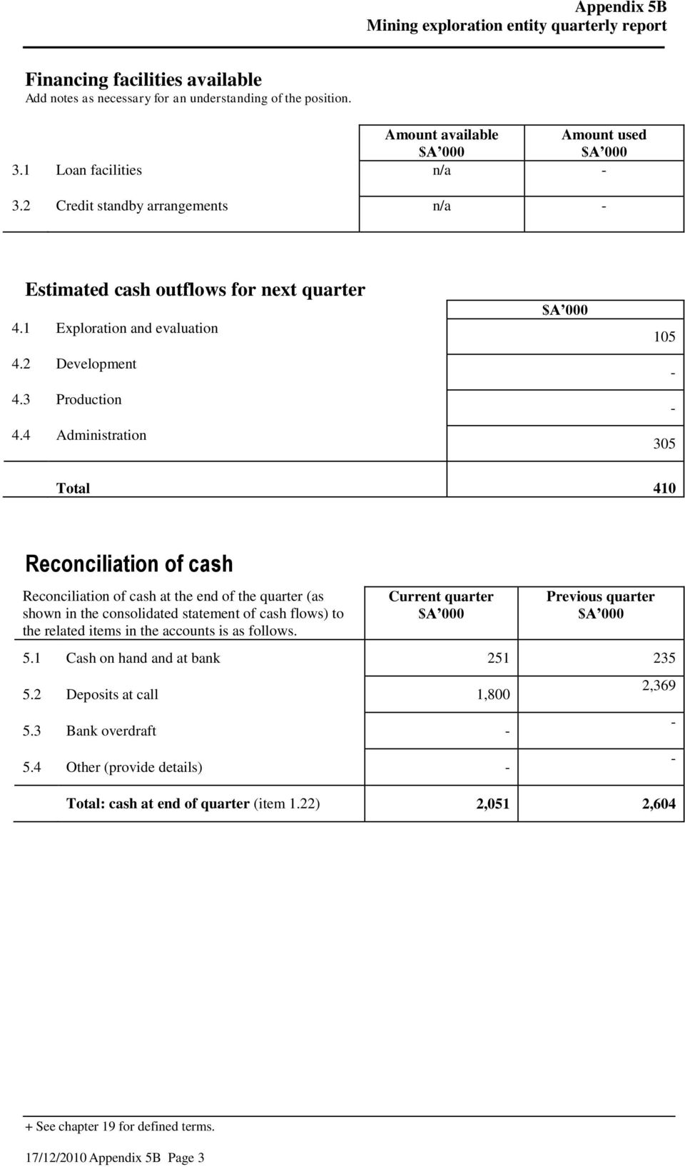 4 Administration 105 305 Total 410 Reconciliation of cash Reconciliation of cash at the end of the (as shown in the consolidated statement of cash flows) to the related