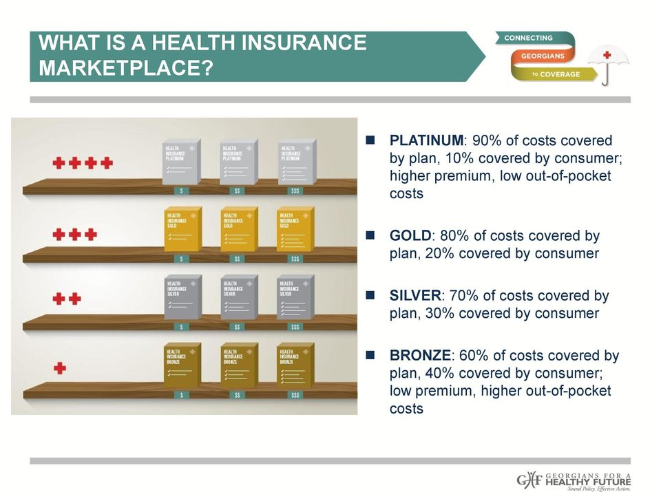out-of-pocket costs GOLD: 80% of costs covered by plan, 20% covered by consumer SILVER: 70%