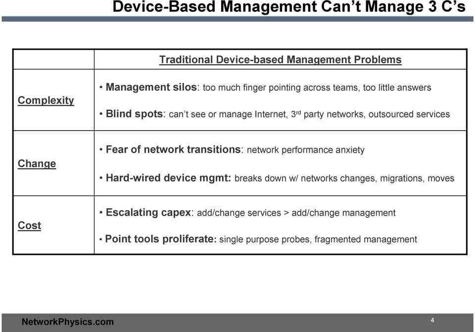 of network transitions: network performance anxiety Hard-wired device mgmt: breaks down w/ networks changes, migrations, moves Cost