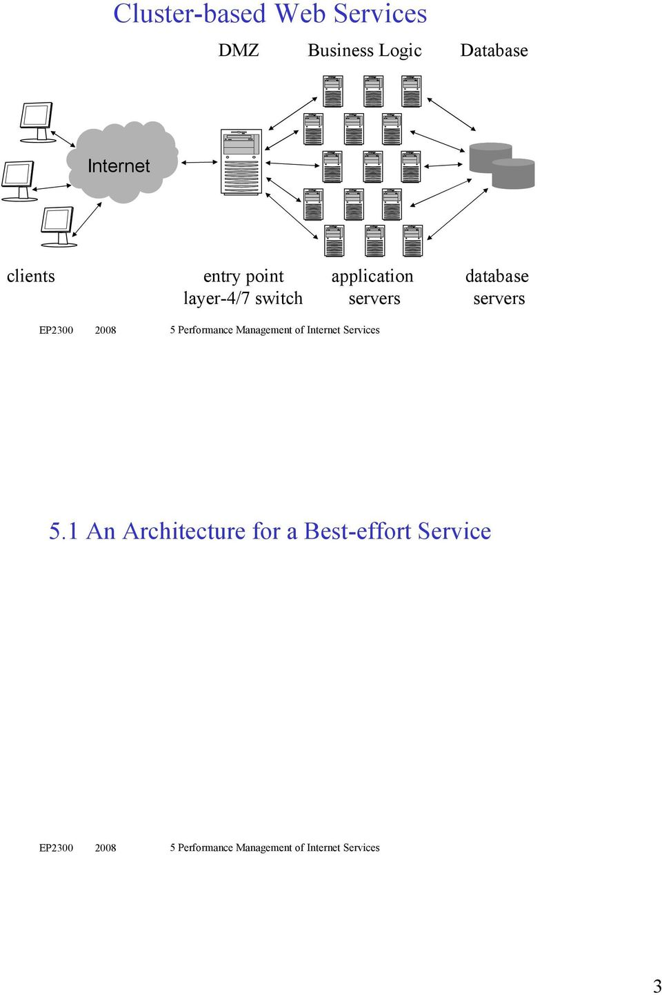 layer-4/7 switch application servers database