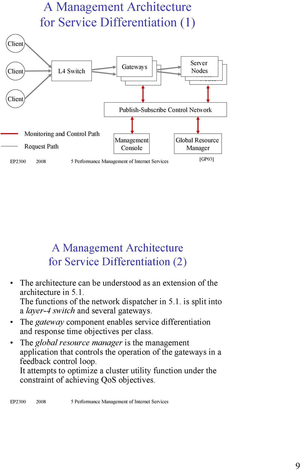 architecture in 5.1. The functions of the network dispatcher in 5.1. is split into a layer-4 switch and several gateways.