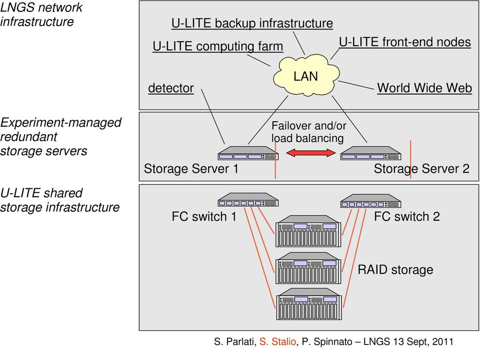 redundant storage servers Failover and/or load balancing Storage Server 1