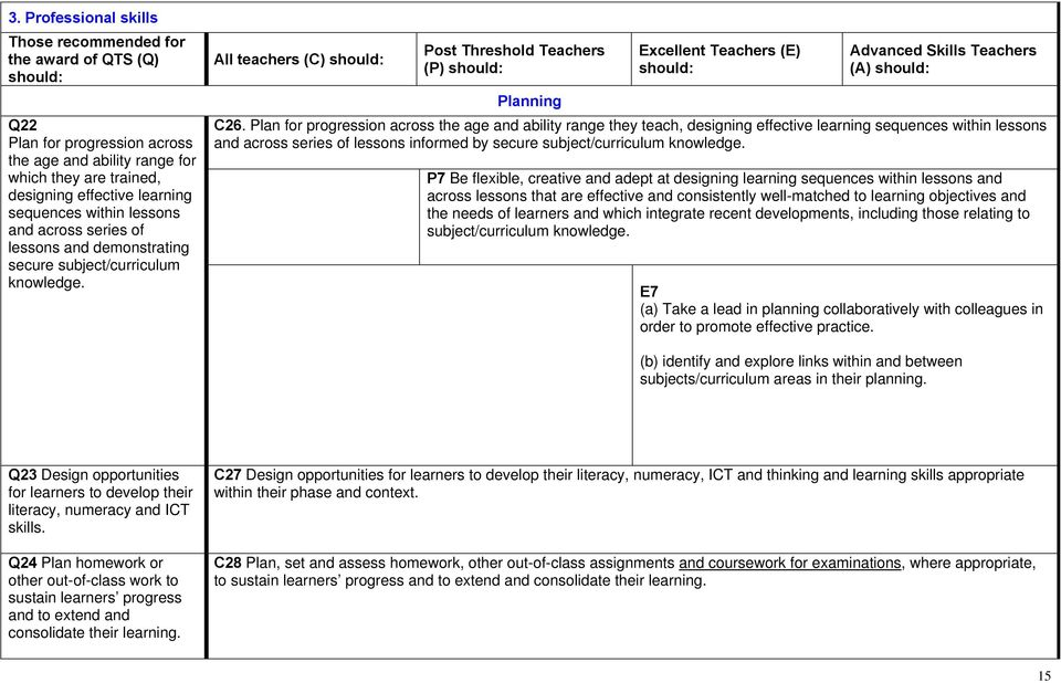 Plan for progression across the age and ability range they teach, designing effective learning sequences within lessons and across series of lessons informed by secure subject/curriculum knowledge.