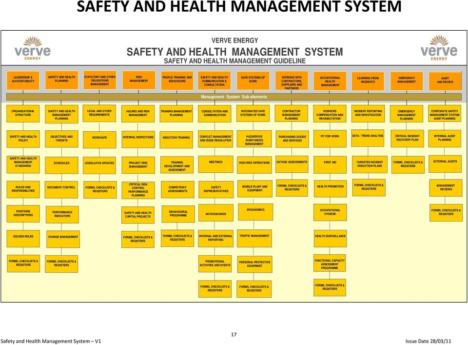 REVIEW Management System Sub-elements ORGANISATIONAL STRUCTURE SAFETY AND HEALTH PLANNING LEGAL AND OTHER REQUIREMENTS HAZARD AND RISK TRAINING PLANNING CONSULTATION AND COMMUNICATION INTEGRATED SAFE