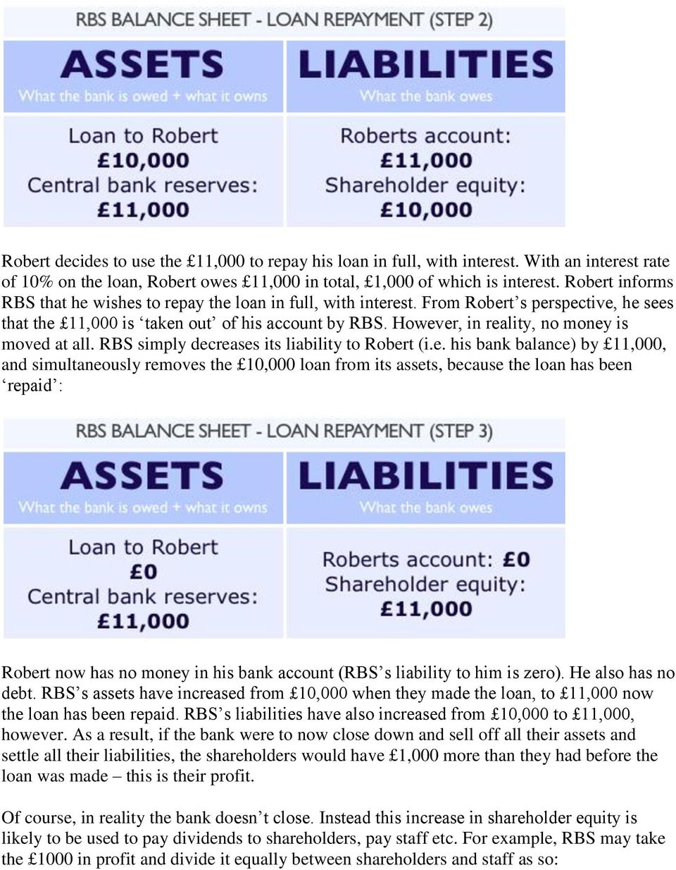However, in reality, no money is moved at all. RBS simply decreases its liability to Robert (i.e. his bank balance) by 11,000, and simultaneously removes the 10,000 loan from its assets, because the