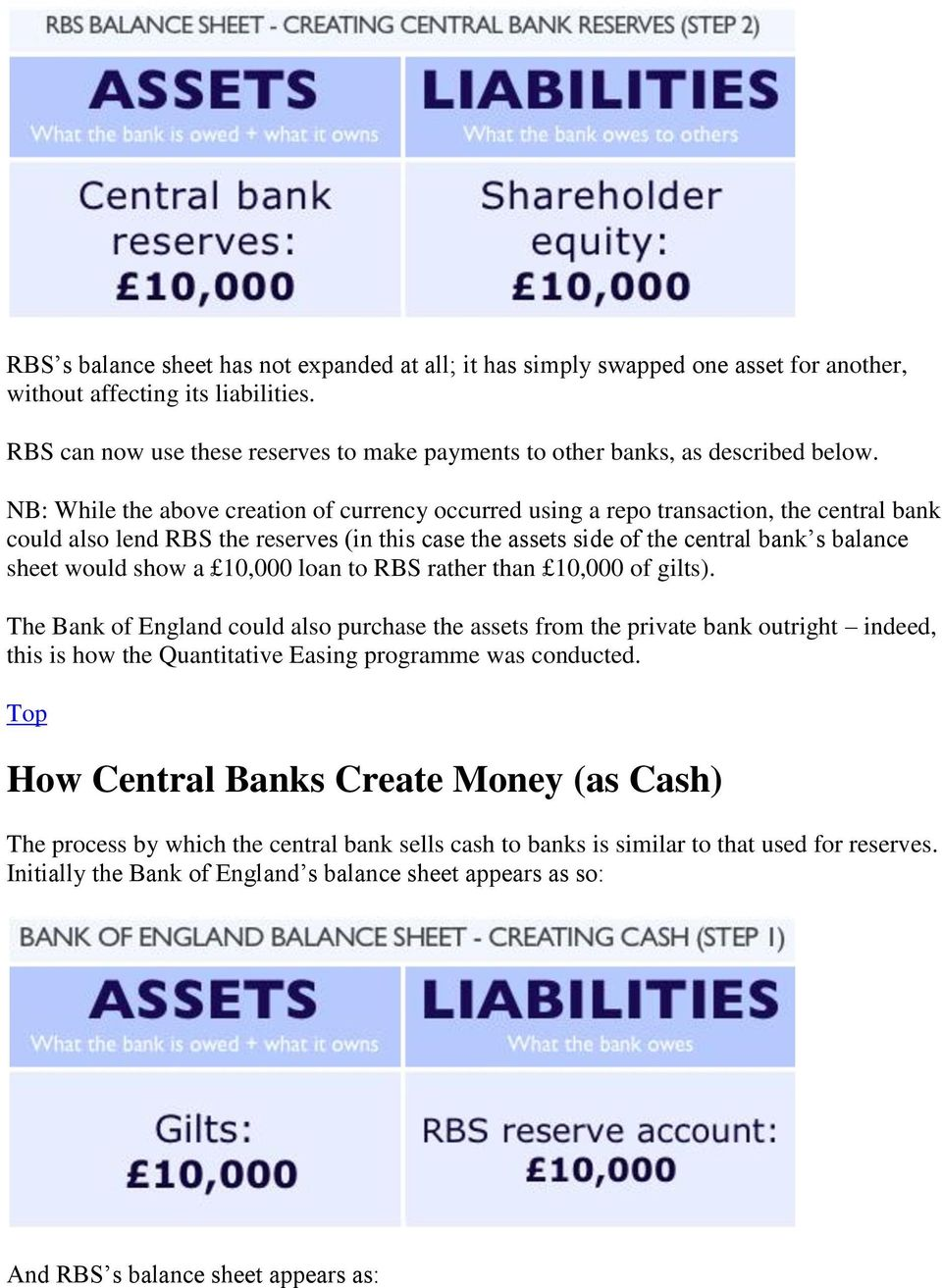 NB: While the above creation of currency occurred using a repo transaction, the central bank could also lend RBS the reserves (in this case the assets side of the central bank s balance sheet would