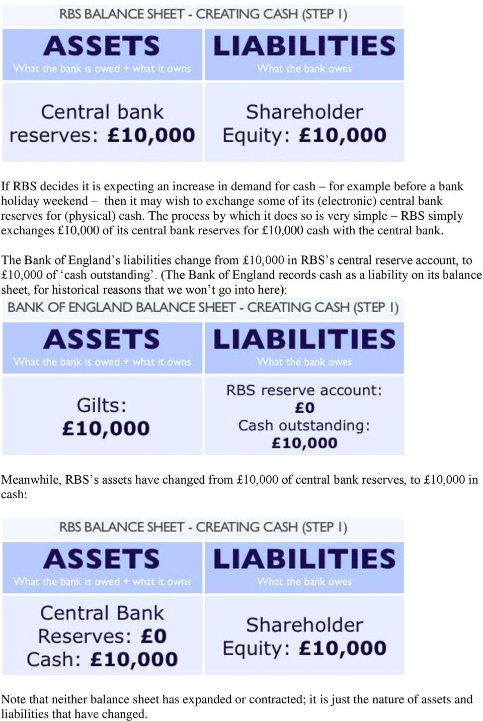 The Bank of England s liabilities change from 10,000 in RBS s central reserve account, to 10,000 of cash outstanding.