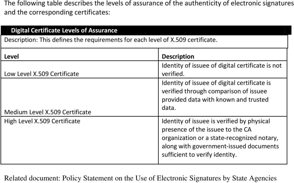 509 Certificate Description Identity of issuee of digital certificate is not verified.