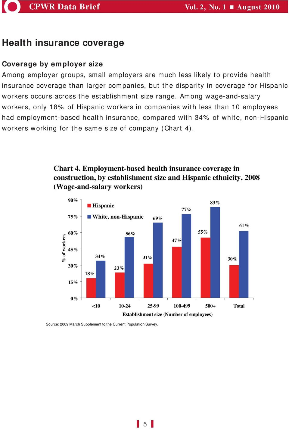 Among wage-and-salary workers, only 18% of workers in companies with less than 10 employees had employment-based health insurance, compared with 34% of white, non- workers working for the same size