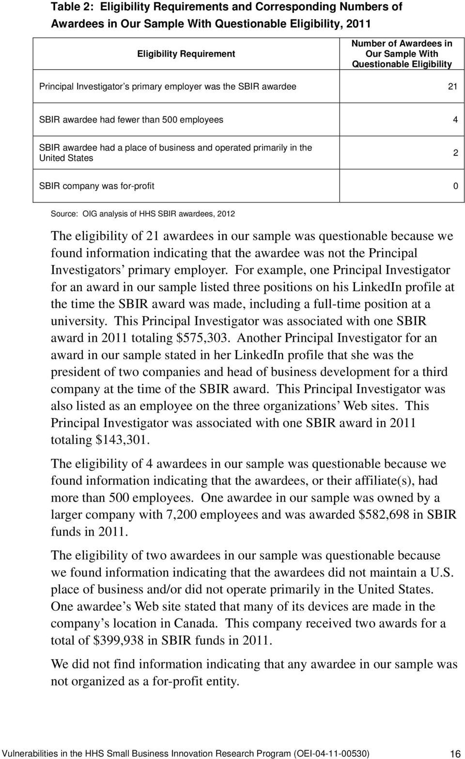 States 2 SBIR company was for-profit 0 Source: OIG analysis of HHS SBIR awardees, 2012 The eligibility of 21 awardees in our sample was questionable because we found information indicating that the