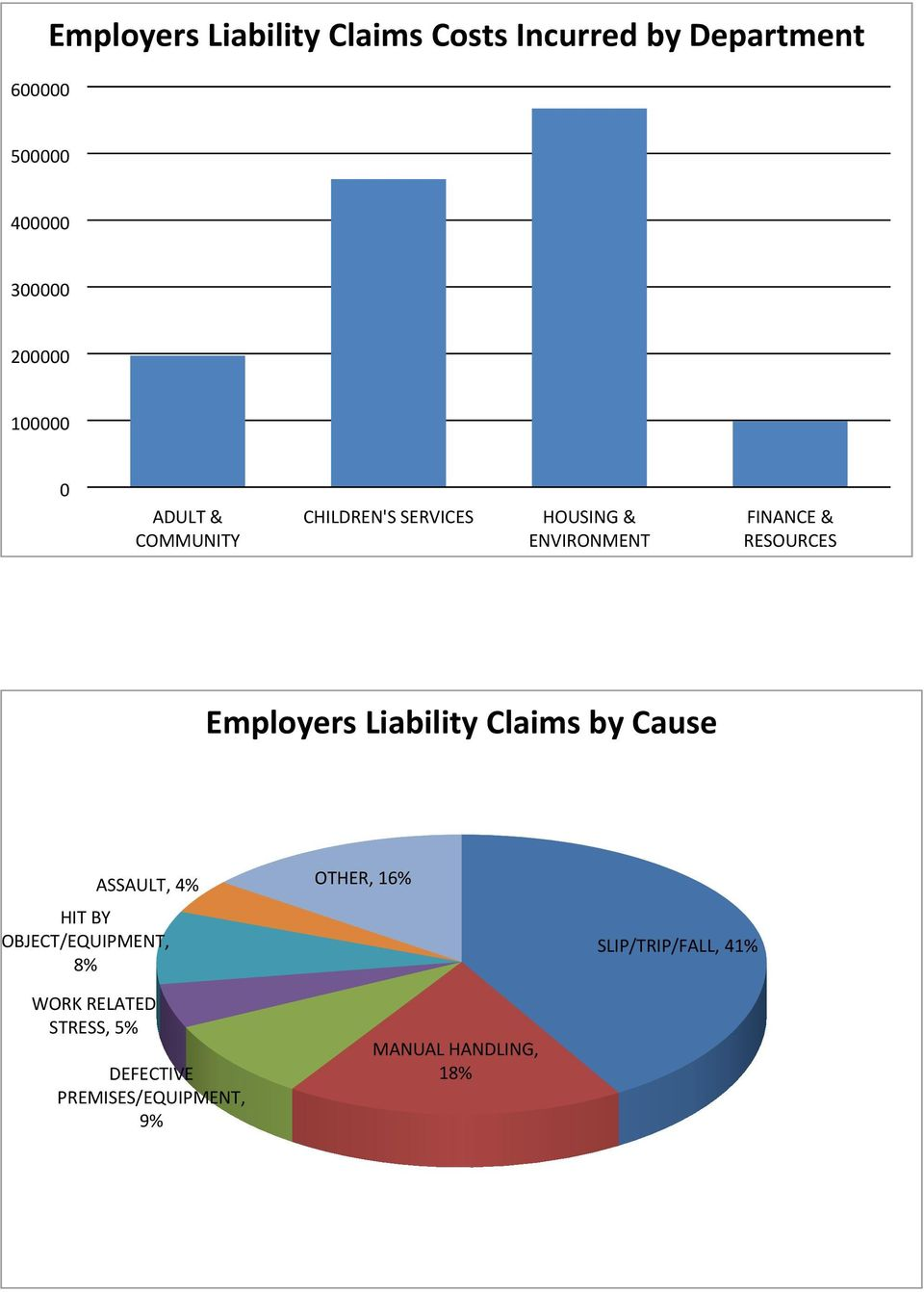 Employers Liability Claims by Cause HIT BY OBJECT/EQUIPMENT, 8% ASSAULT, 4% OTHER, 16%