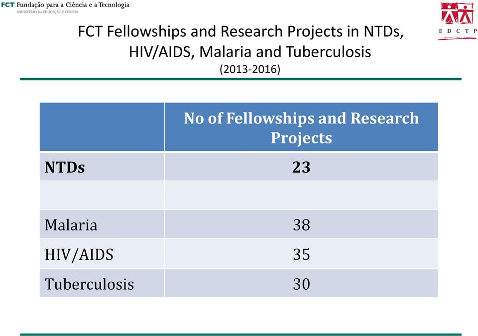 (2013-2016) No of Fellowships and Research