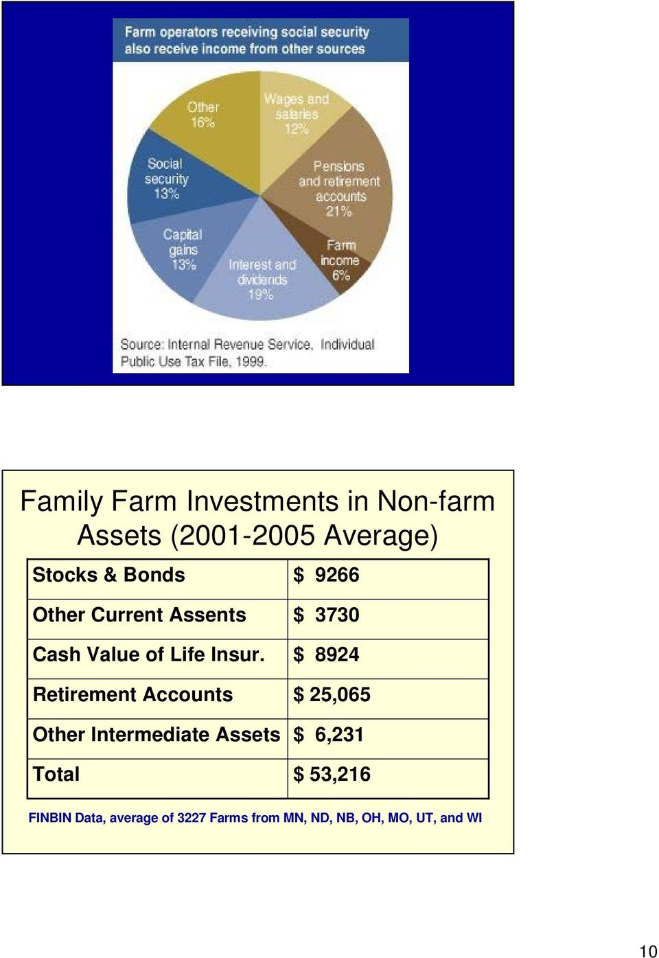 Retirement Accounts Other Intermediate Assets Total $ 3730 $ 8924 $ 25,065