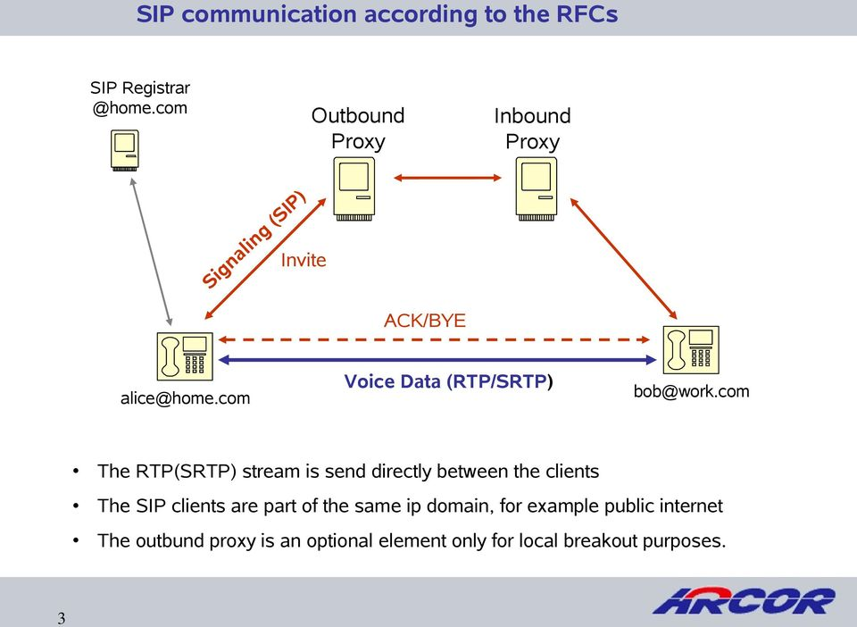 com Voice Data (RTP/SRTP) bob@work.