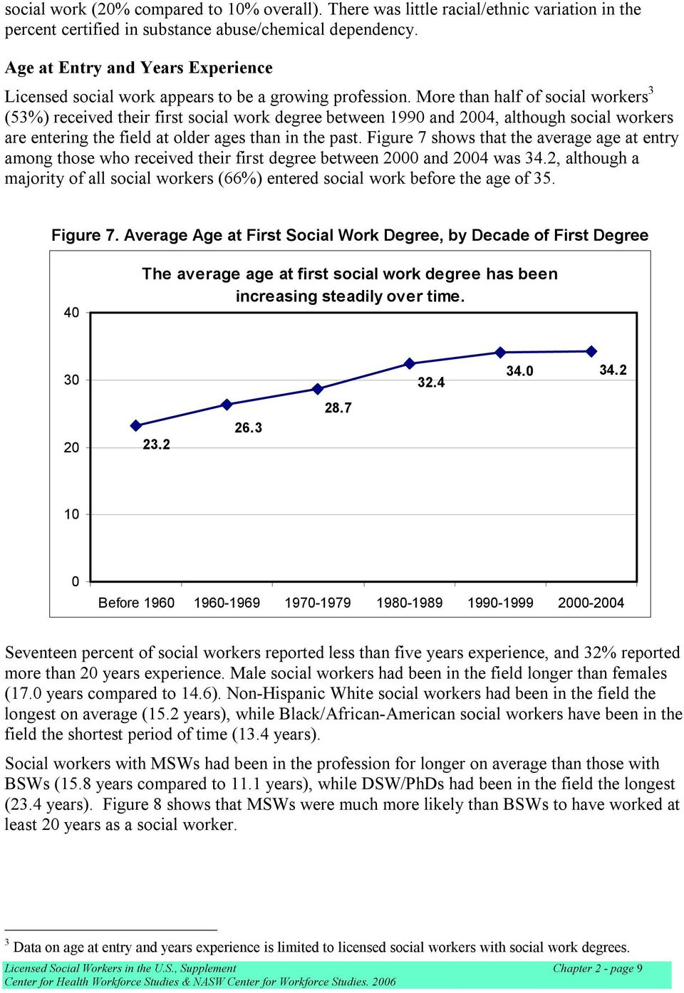 More than half of social workers 3 (53%) received their first social work degree between 1990 and 2004, although social workers are entering the field at older ages than in the past.