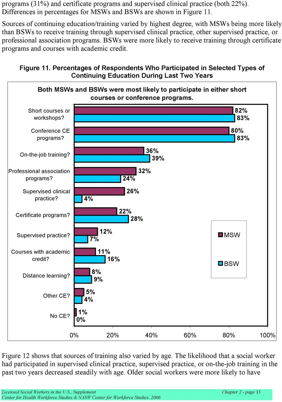 professional association programs. BSWs were more likely to receive training through certificate programs and courses with academic credit. Figure 11.