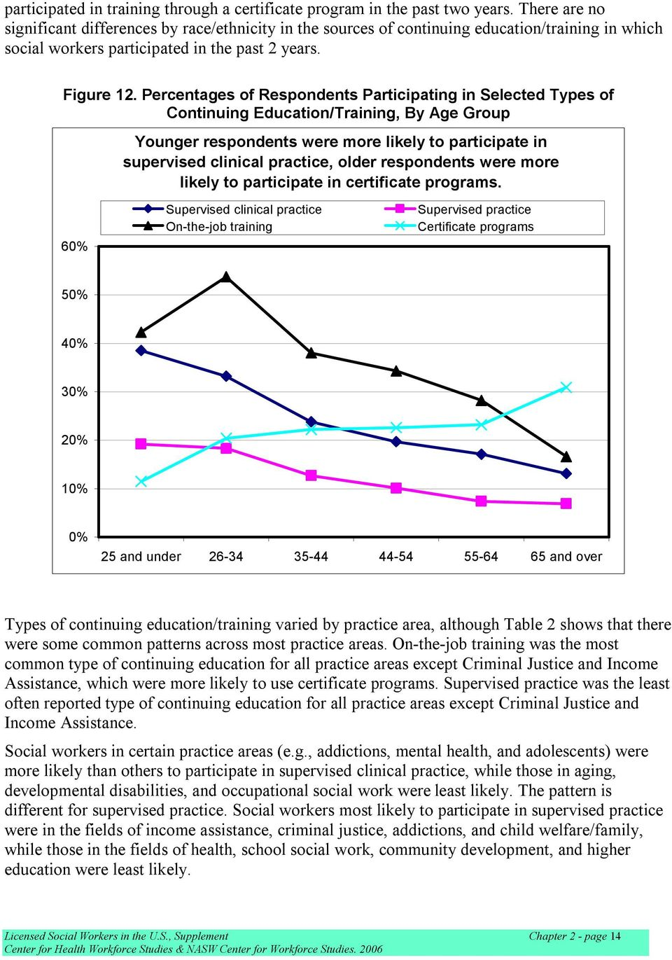 Percentages of Respondents Participating in Selected Types of Continuing Education/Training, By Age Group Younger respondents were more likely to participate in supervised clinical practice, older