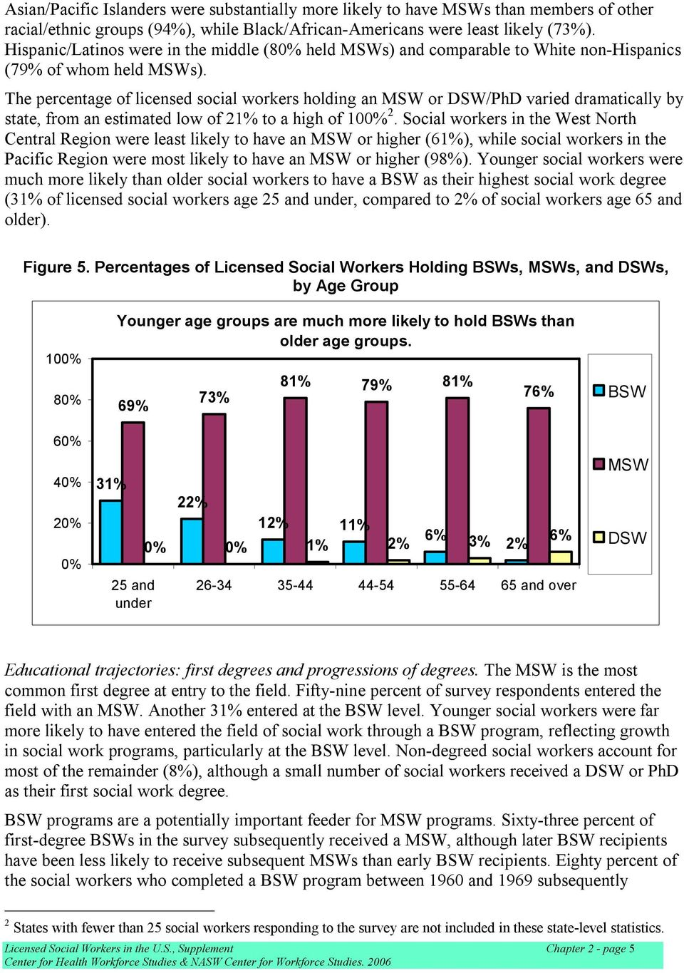 The percentage of licensed social workers holding an MSW or DSW/PhD varied dramatically by state, from an estimated low of 21% to a high of 100% 2.