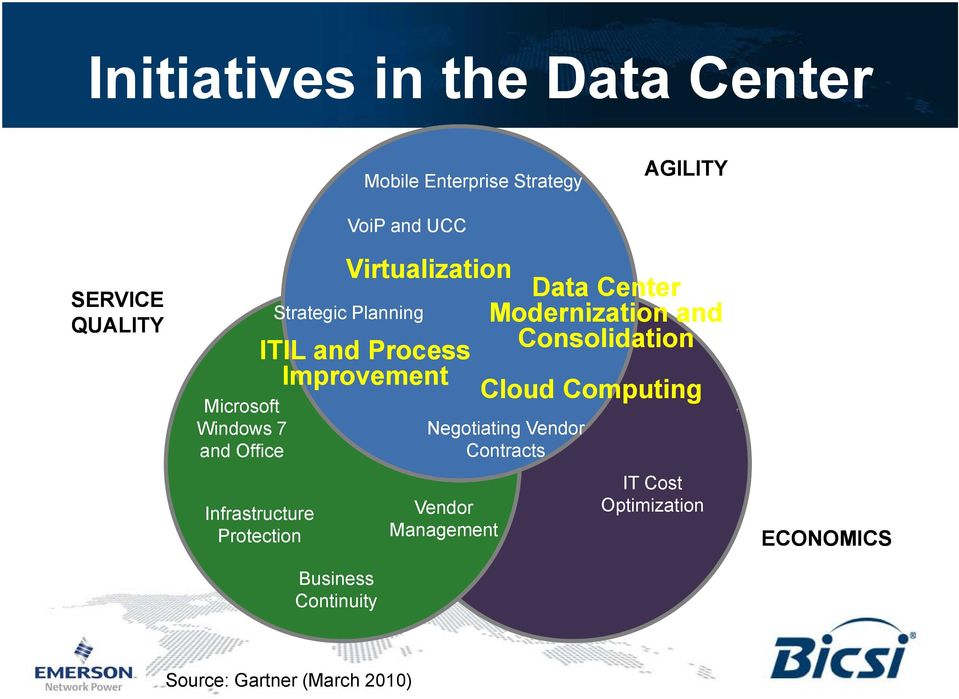 Infrastructure Protection Business Continuity Data Center Modernization and Consolidation Cloud