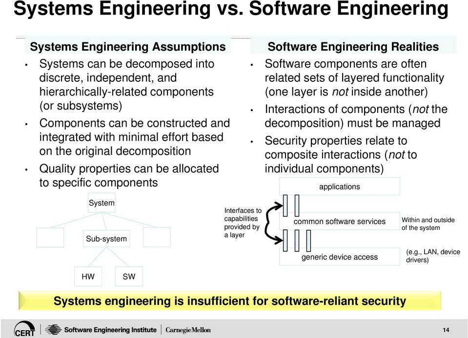 integrated with minimal effort based on the original decomposition Quality properties can be allocated to specific components Software Engineering Realities Software components are often related sets