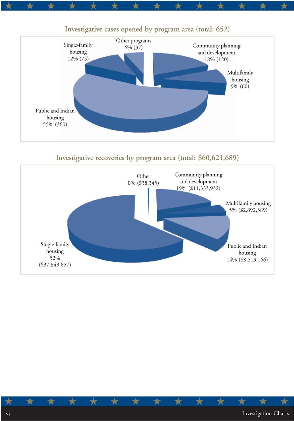 by program area (total: $60,621,689) Other 0% ($38,345) Community planning and development 19% ($11,333,932) Multifamily