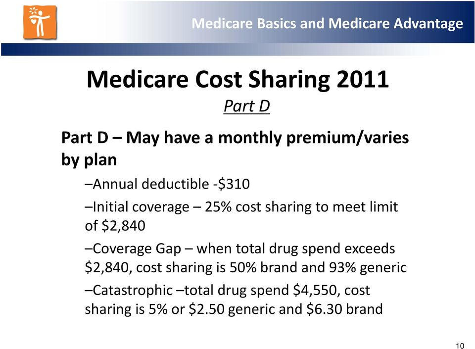 Coverage Gap when total drug spend exceeds $2,840, cost sharing is 50% brand and 93%