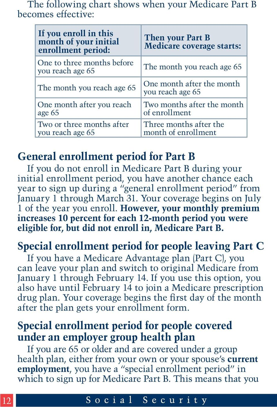 months after the month of enrollment Three months after the month of enrollment General enrollment period for Part B If you do not enroll in Medicare Part B during your initial enrollment period, you