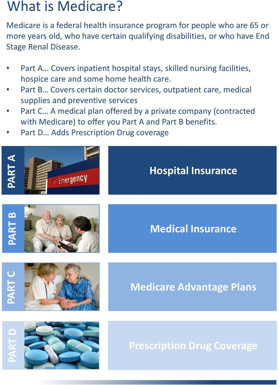 Part A Covers inpatient hospital stays, skilled nursing facilities, hospice care and some home health care.