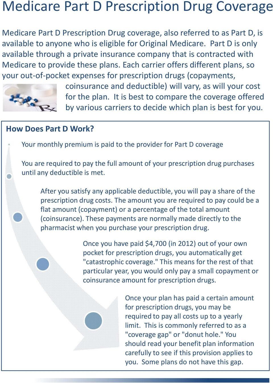 Each carrier offers different plans, so your out-of-pocket expenses for prescription drugs (copayments, coinsurance and deductible) will vary, as will your cost for the plan.