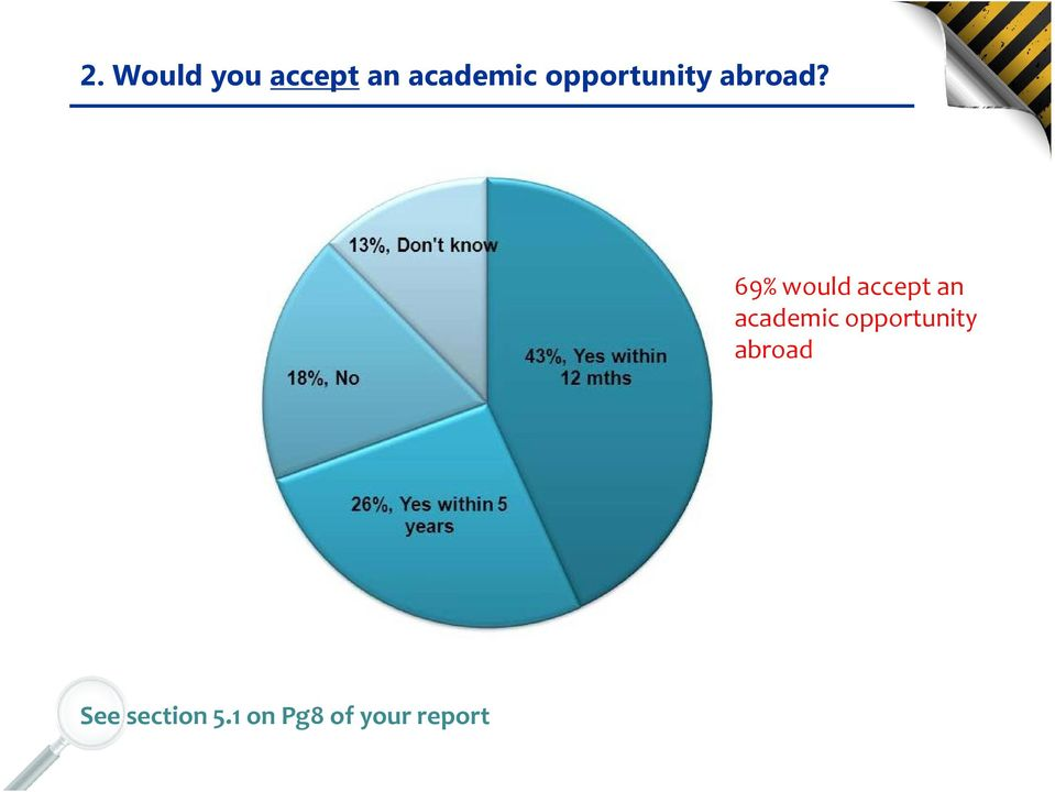 69% would accept an academic